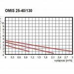 Circulateur OMNI 25 – 40 / 180 pour chauffage central de la marque OMIS 25-40/180 image 1 produit